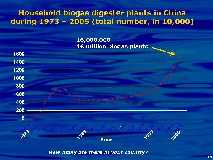 Household biogas digester plants in China during 1973 – 2005 (total number, in 10,