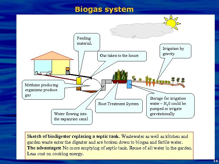 Biogas system Feeding material. Gas taken to the house Methane producing organisms produce gas