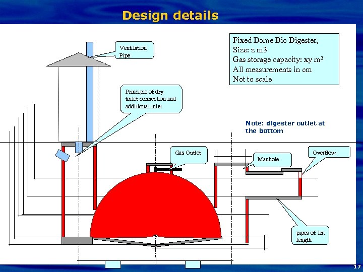 Design details Fixed Dome Bio Digester, Size: z m 3 Gas storage capacity: xy