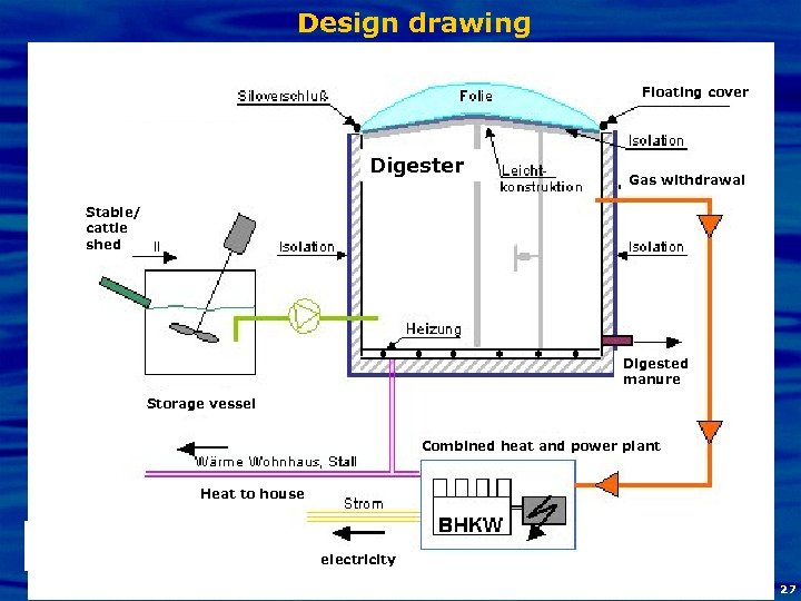 Design drawing Floating cover Digester Gas withdrawal Stable/ cattle shed Digested manure Storage vessel