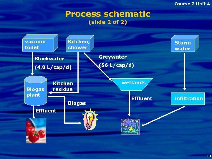 Course 2 Unit 4 Process schematic (slide 2 of 2) vacuum toilet Kitchen, shower