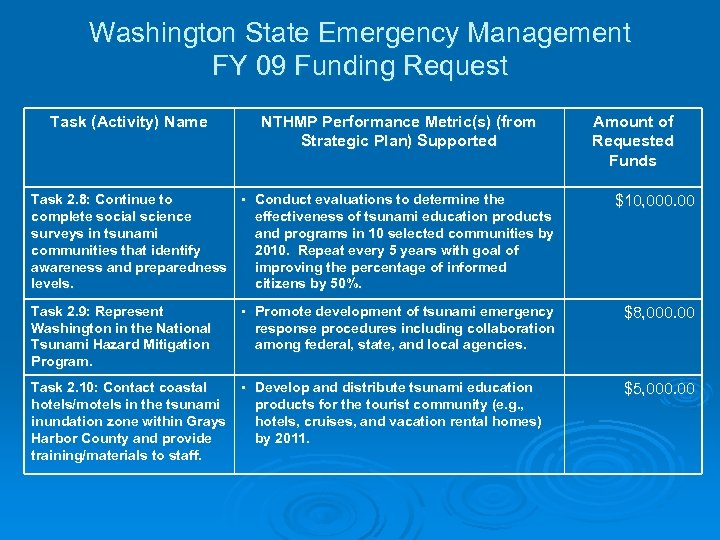 Washington State Emergency Management FY 09 Funding Request Task (Activity) Name NTHMP Performance Metric(s)