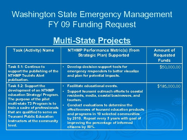 Washington State Emergency Management FY 09 Funding Request Multi-State Projects Task (Activity) Name NTHMP