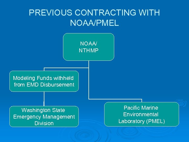 PREVIOUS CONTRACTING WITH NOAA/PMEL NOAA/ NTHMP Modeling Funds withheld from EMD Disbursement Washington State