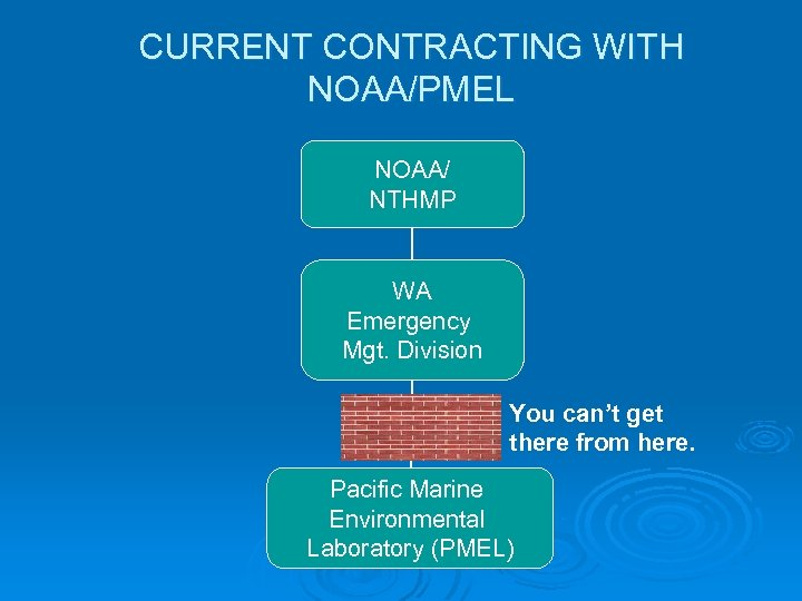 CURRENT CONTRACTING WITH NOAA/PMEL NOAA/ NTHMP WA Emergency Mgt. Division You can't get there