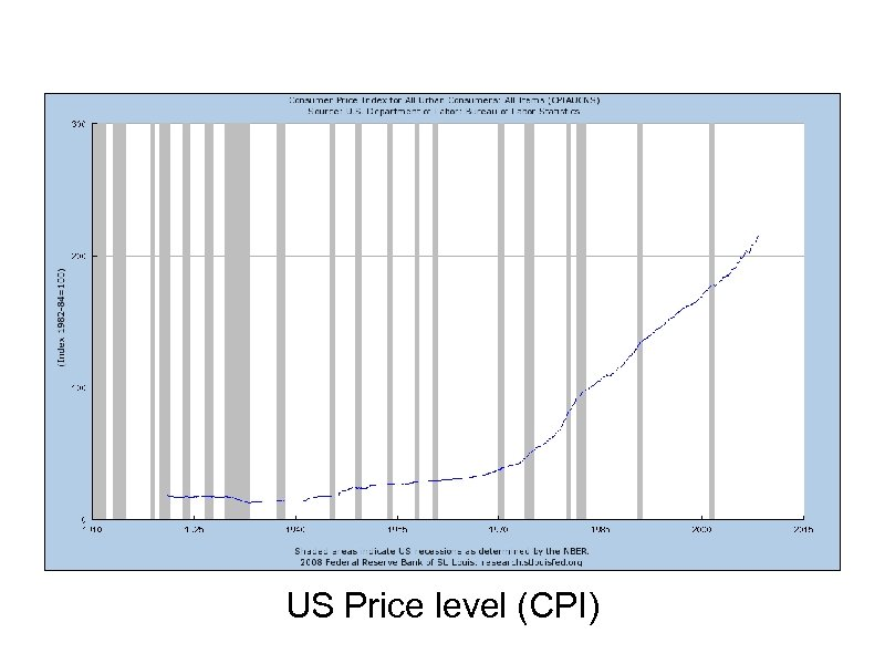 US Price level (CPI)