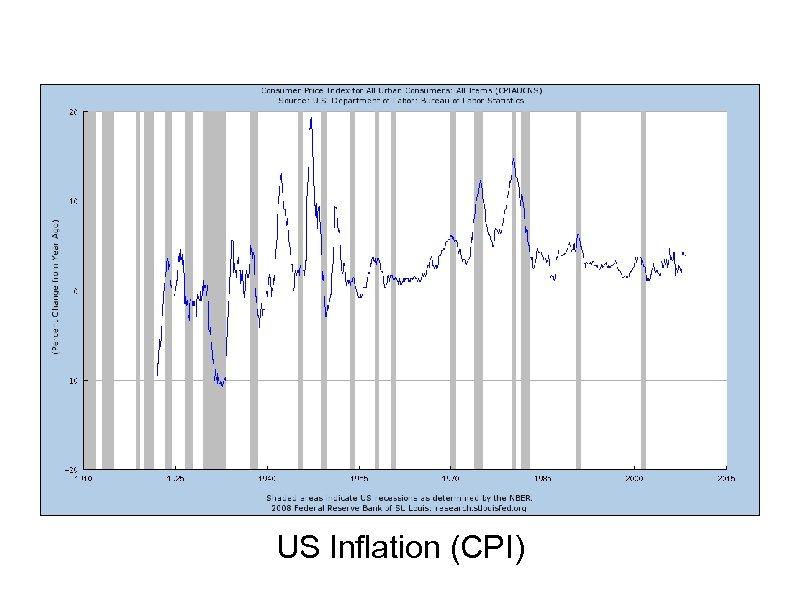 US Inflation (CPI)