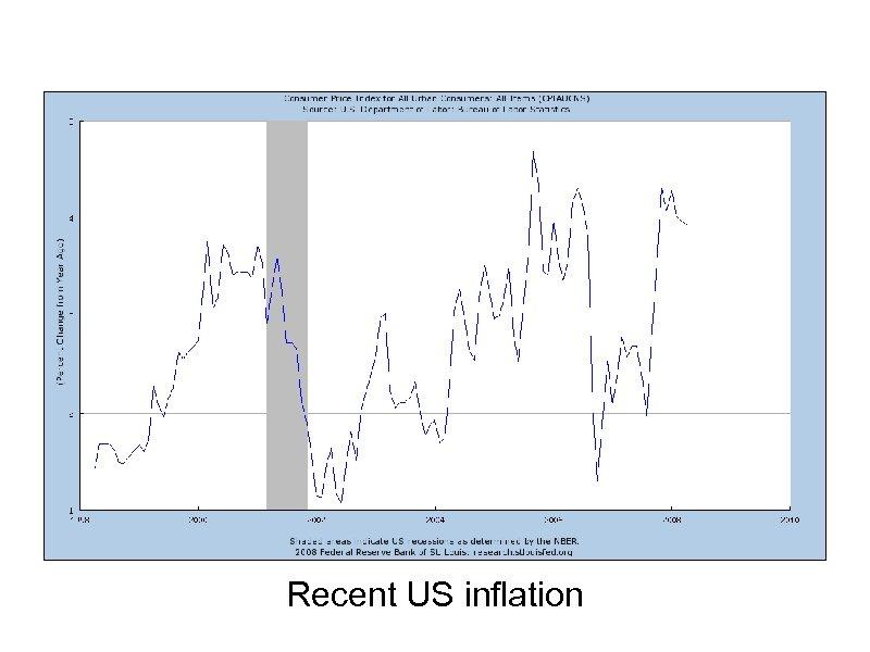Recent US inflation