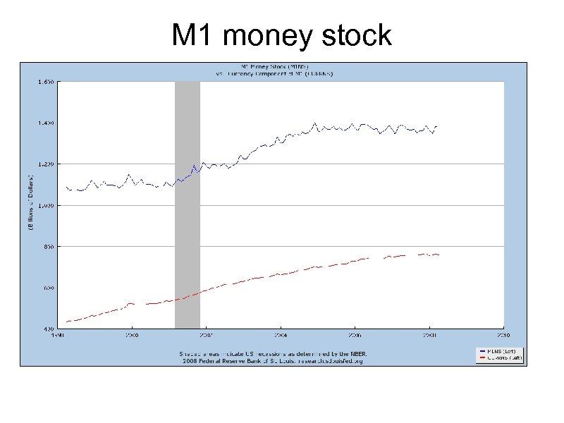 M 1 money stock