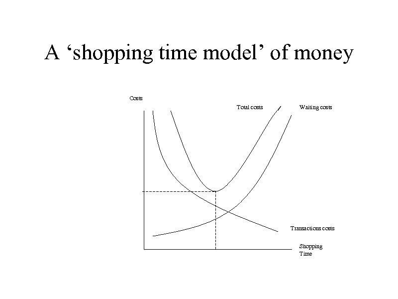 A 'shopping time model' of money Costs Total costs Waiting costs Transactions costs Shopping