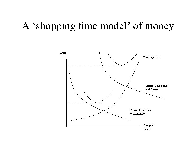 A 'shopping time model' of money Costs Waiting costs Transactions costs with barter Transactions
