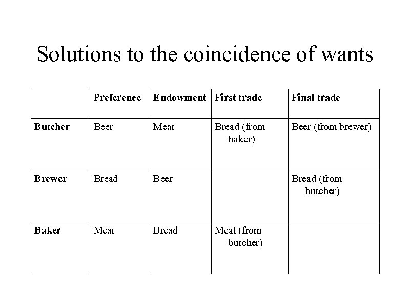 Solutions to the coincidence of wants Preference Endowment First trade Final trade Butcher Beer