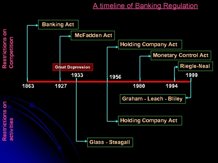 A timeline of Banking Regulation Restrictions on Competition Banking Act Mc. Fadden Act Holding