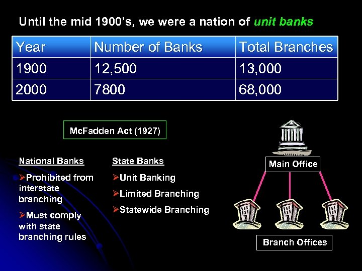 Until the mid 1900's, we were a nation of unit banks Year 1900 Number