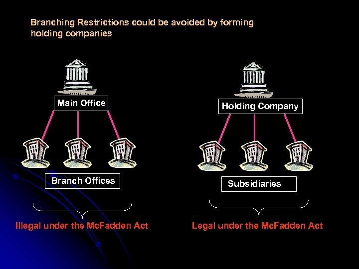 Branching Restrictions could be avoided by forming holding companies Main Office Branch Offices Illegal