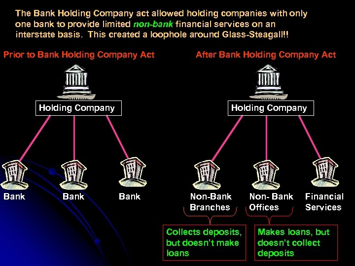 The Bank Holding Company act allowed holding companies with only one bank to provide