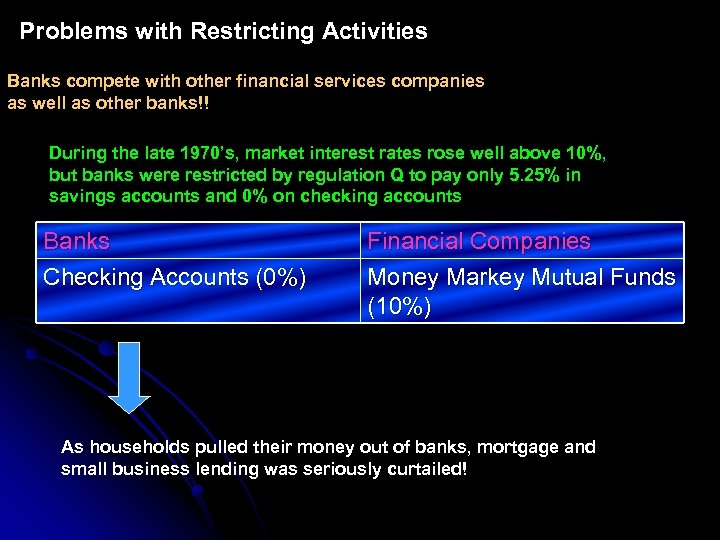 Problems with Restricting Activities Banks compete with other financial services companies as well as