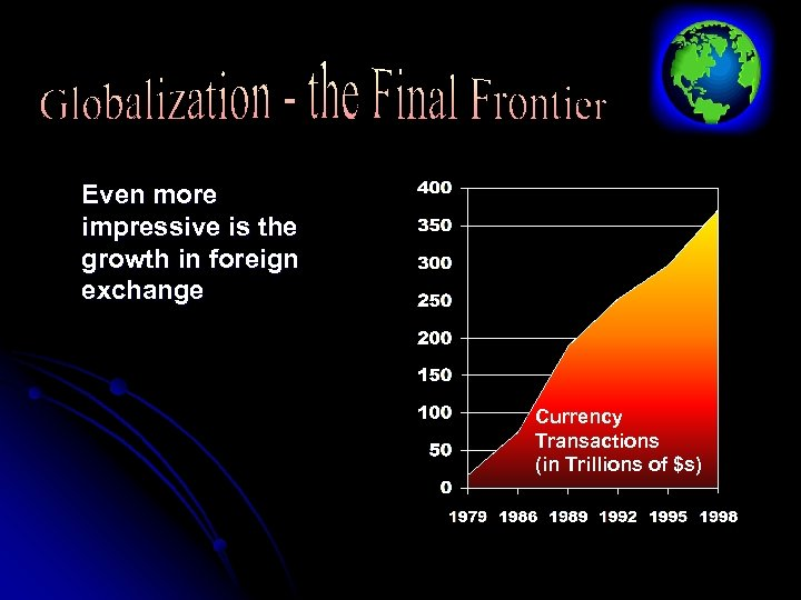 Even more impressive is the growth in foreign exchange Currency Transactions (in Trillions of