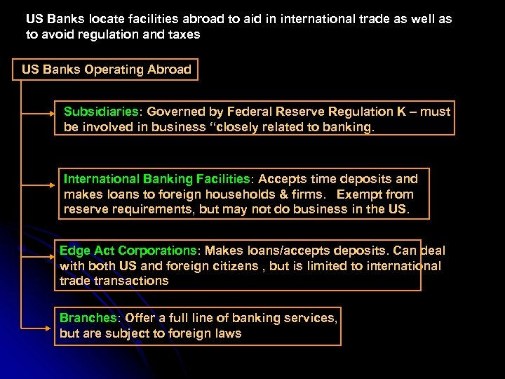US Banks locate facilities abroad to aid in international trade as well as to