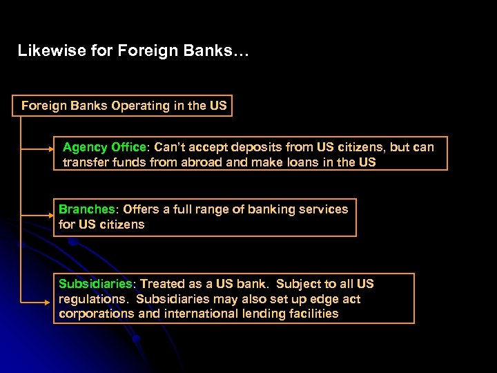 Likewise for Foreign Banks… Foreign Banks Operating in the US Agency Office: Can't accept