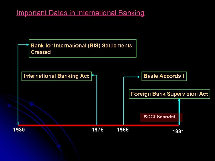 Important Dates in International Banking Bank for International (BIS) Settlements Created International Banking Act
