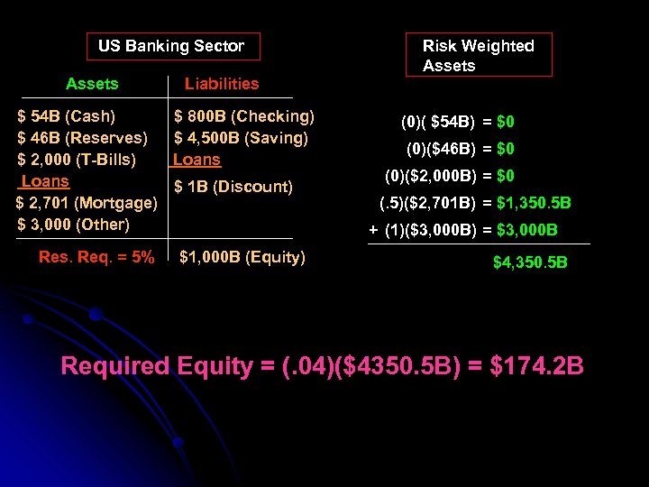 US Banking Sector Assets Liabilities $ 54 B (Cash) $ 800 B (Checking) $