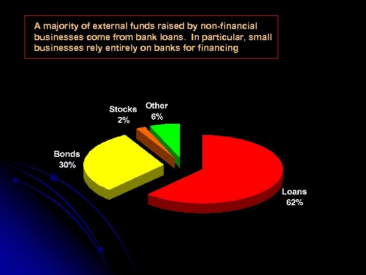 A majority of external funds raised by non-financial businesses come from bank loans. In
