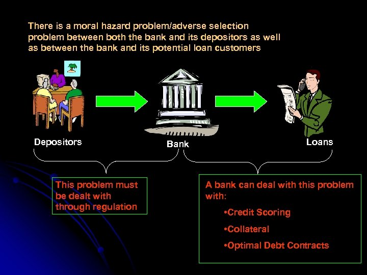 There is a moral hazard problem/adverse selection problem between both the bank and its