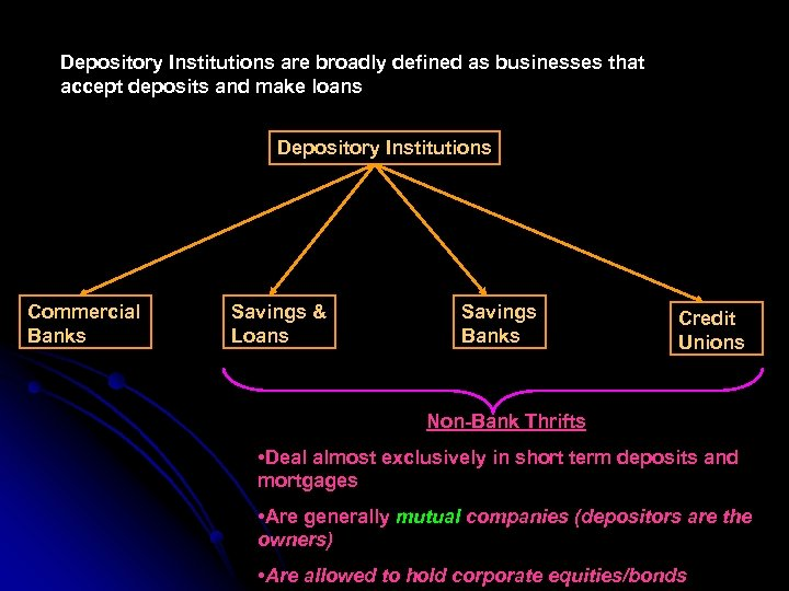 Depository Institutions are broadly defined as businesses that accept deposits and make loans Depository