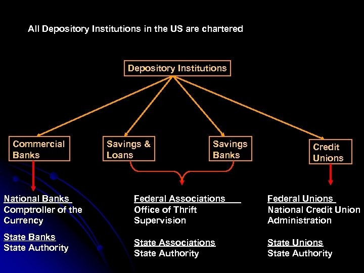 All Depository Institutions in the US are chartered Depository Institutions Commercial Banks National Banks