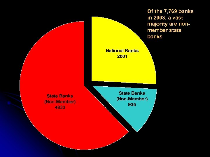 Of the 7, 769 banks in 2003, a vast majority are nonmember state banks