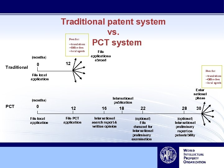 Traditional patent system vs. PCT system Fees for: --translations --Office fees --local agents (months)