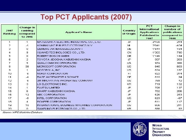 Top PCT Applicants (2007)