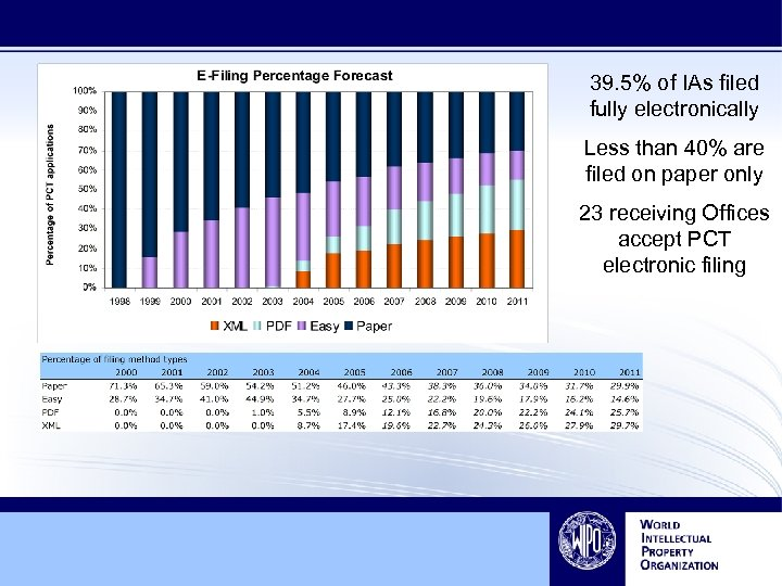 39. 5% of IAs filed fully electronically Less than 40% are filed on paper