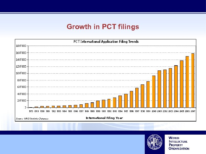 Growth in PCT filings