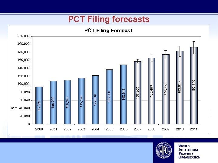 PCT Filing forecasts