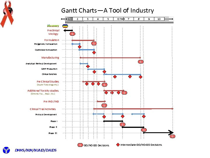 Gantt Charts—A Tool of Industry 2 1 Preclinical Virology 4 3 5 6 Years
