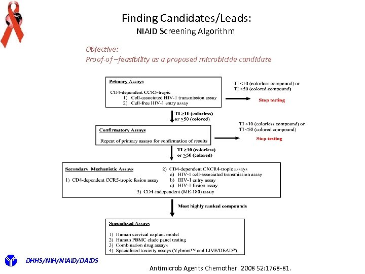 Finding Candidates/Leads: NIAID Screening Algorithm Objective: Proof-of –feasibility as a proposed microbicide candidate DHHS/NIH/NIAID/DAIDS