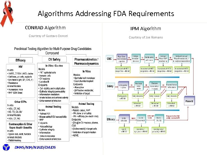 Algorithms Addressing FDA Requirements CONRAD Algorithm Courtesy of Gustavo Doncel DHHS/NIH/NIAID/DAIDS IPM Algorithm Courtesy