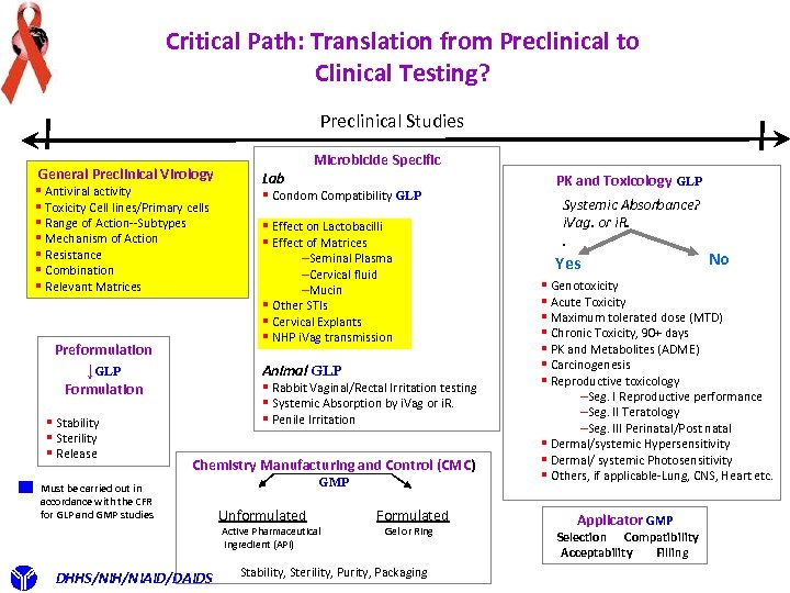 Critical Path: Translation from Preclinical to Clinical Testing? Preclinical Studies General Preclinical Virology §