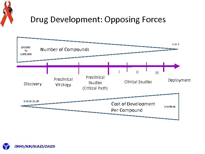 Drug Development: Opposing Forces 100, 000 To 1, 000 1 or 2 Number of