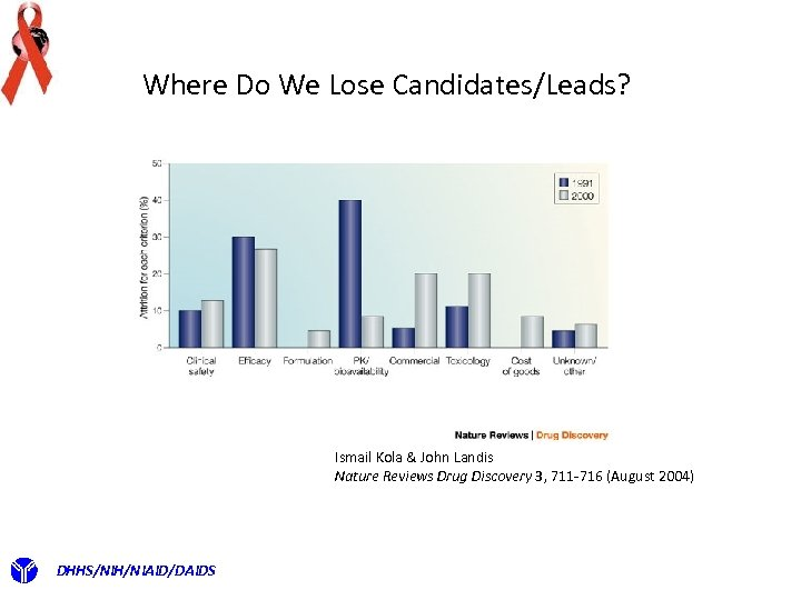 Where Do We Lose Candidates/Leads? Ismail Kola & John Landis Nature Reviews Drug Discovery
