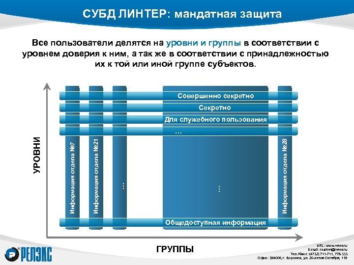 СУБД ЛИНТЕР: мандатная защита Все пользователи делятся на уровни и группы в соответствии с
