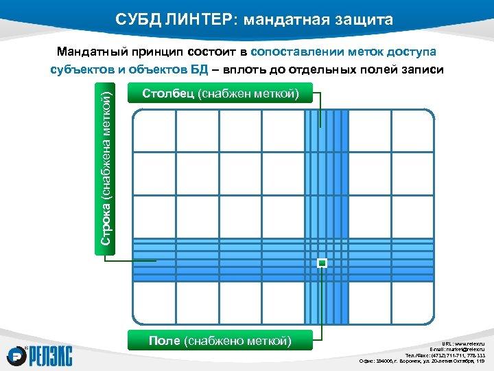 СУБД ЛИНТЕР: мандатная защита Строка (снабжена меткой) Мандатный принцип состоит в сопоставлении меток доступа