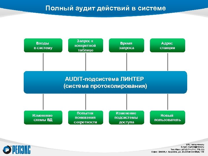 Полный аудит действий в системе Входы в систему Запрос к конкретной таблице Время запроса