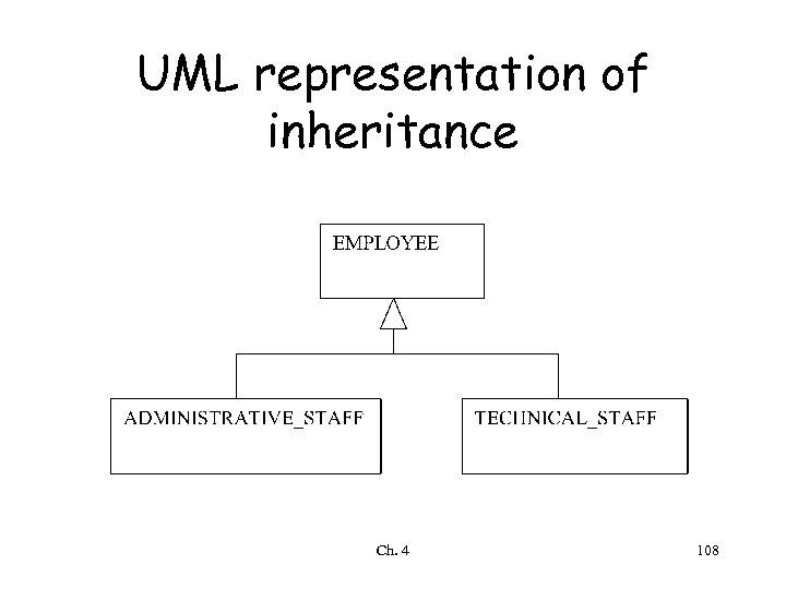 UML representation of inheritance Ch. 4 108