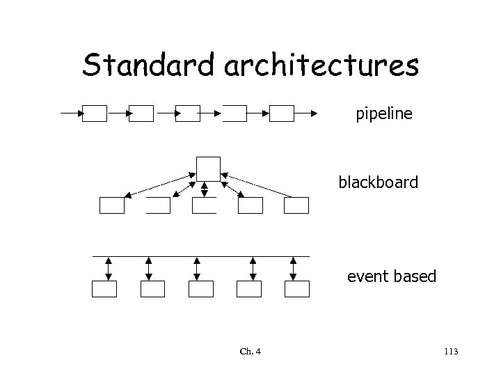 Standard architectures pipeline blackboard event based Ch. 4 113