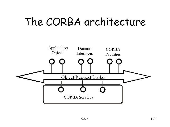 The CORBA architecture Ch. 4 117