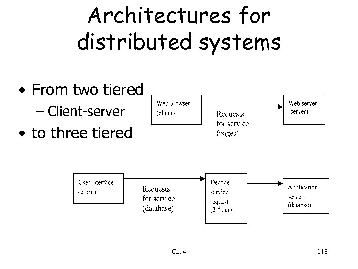 Architectures for distributed systems • From two tiered – Client-server • to three tiered