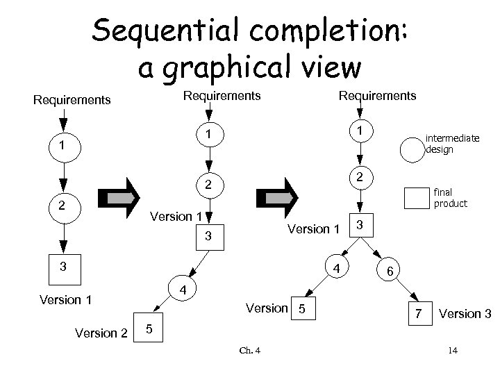 Sequential completion: a graphical view Requirements 1 1 1 2 2 2 final product